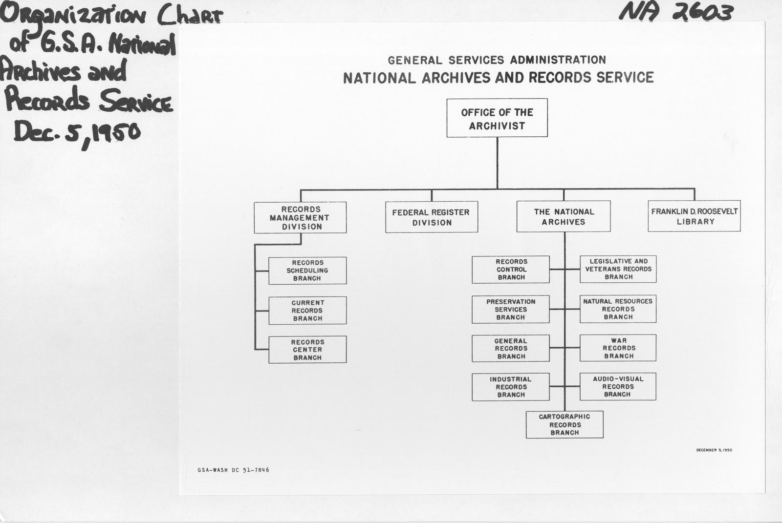 Organization Chart of GSA (General Services Administration) National Archives and Records Service - U.S. National Archives Public Domain Search