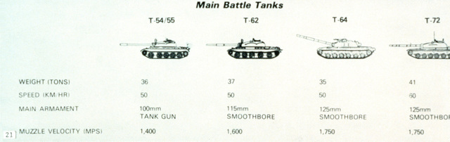 Soviet main battle tank chart