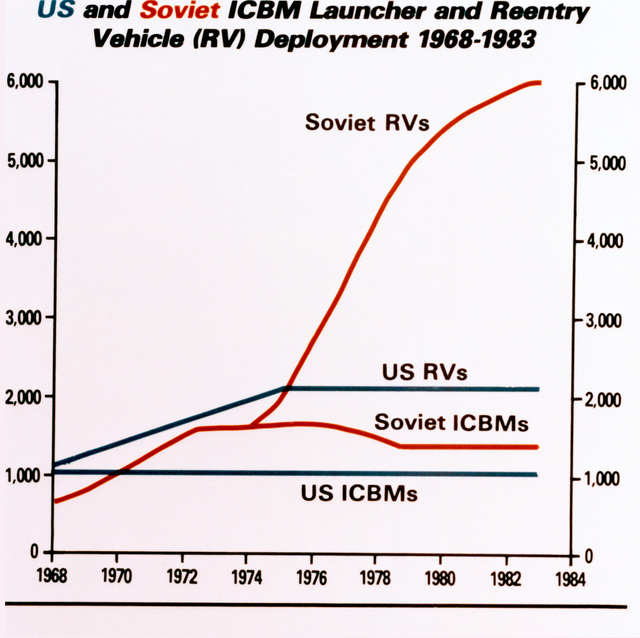 """Chart showing U.S. and Soviet intercontinental ballistic missile launcher and reentry vehicle deployment for 1968 to 1983. """"Soviet Military Power,"""" 1983, Pages 19"""