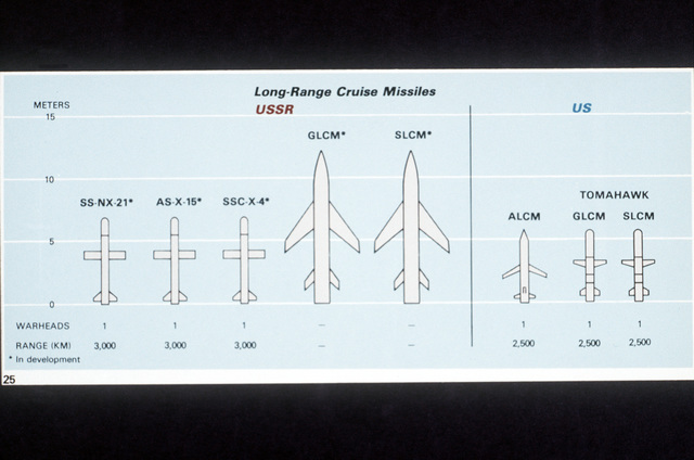 USSR and US Long-Range Cruise Missiles