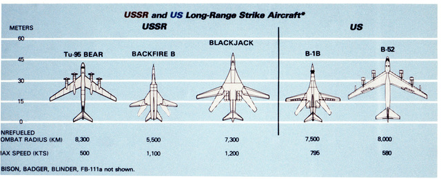 USSR and US Long-Range Strike Aircraft. Courtesy of Soviet Military Power, 1984. PHOTO No. 20, (Page 27)