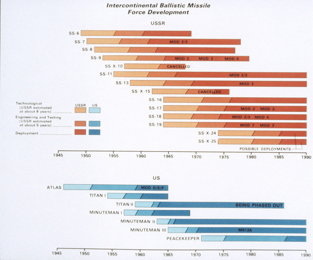 A comparison bar graph of inter-continental ballistic missile force development for the US and Soviet Union during the period of 1945 to 1990. From Soviet Military Power 1985