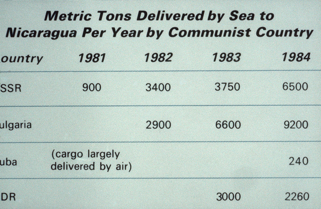 Metric tons of equipment and supplies delivered, by sea, to Nicaragua from communist countries between 1981 and 1984. From Soviet Military Power 1985