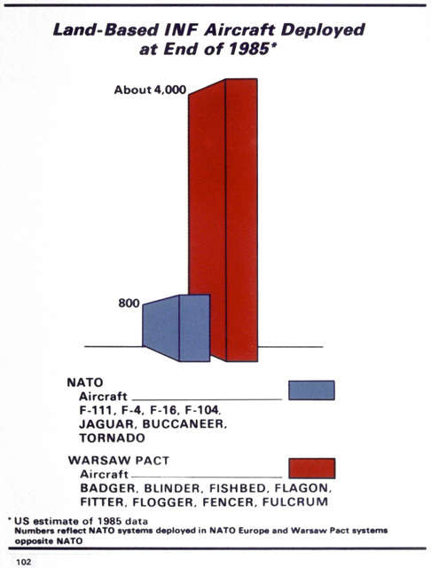 A chart comparing NATO and Warsaw Pact land-based intermediate-range nuclear force aircraft deployed at the end of 1985
