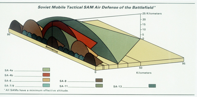 A chart illustrating Soviet mobile tactical surface-to-air missile battlefield air defense capabilities