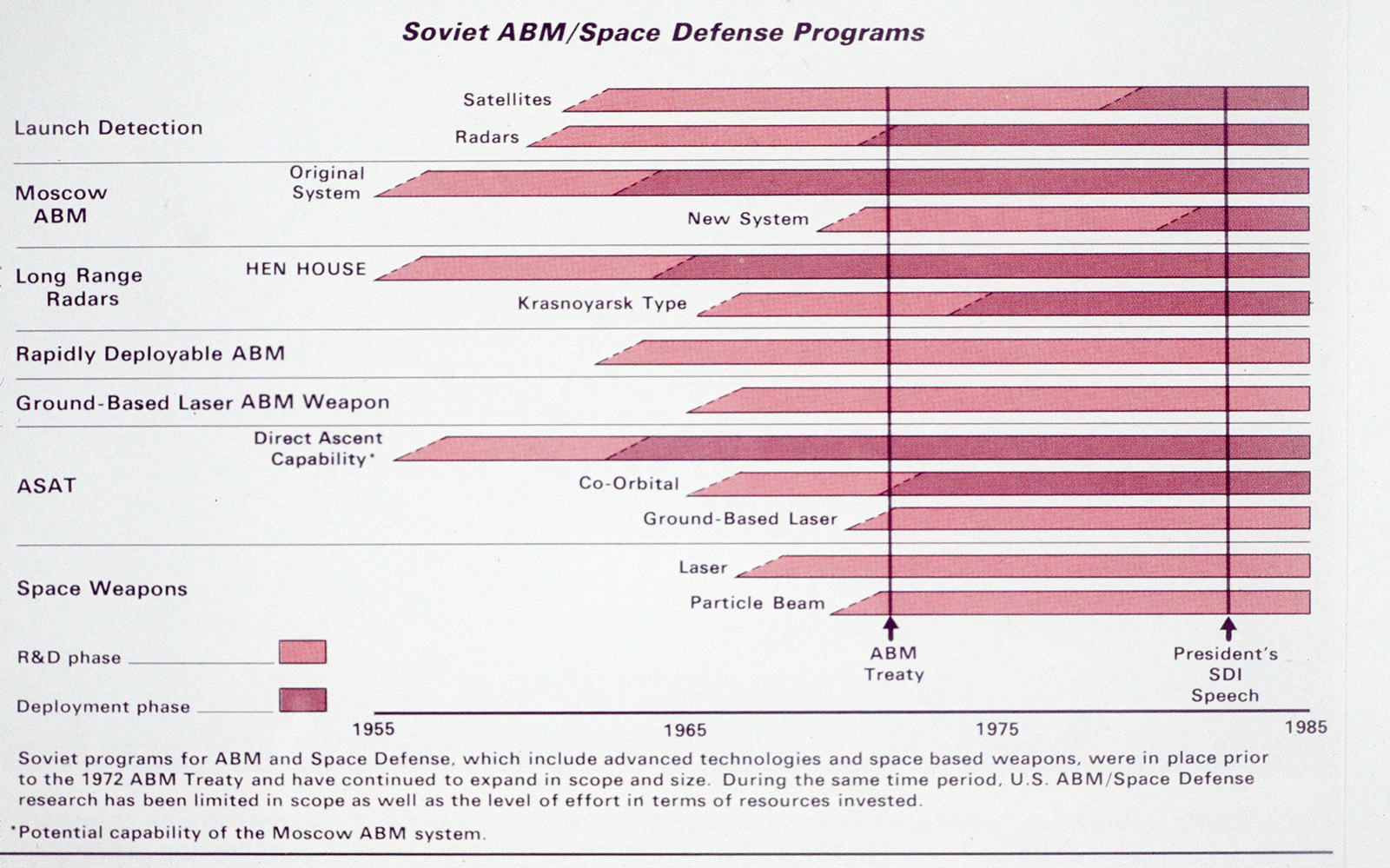 Soviet anti-ballistic missile and space defense | U S