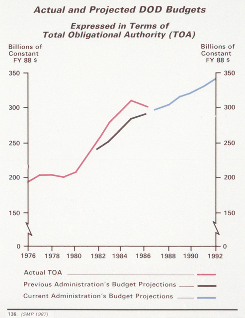A graph depicting actual and projected Department of Defense budgets in terms of total obligational authority