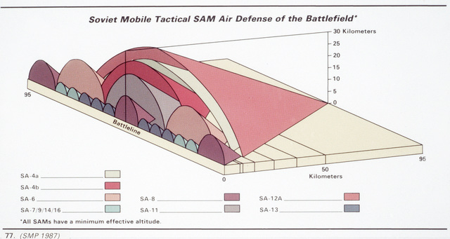 A graph depicting Soviet mobile tactical surface-to-air missile air defense of the battlefield
