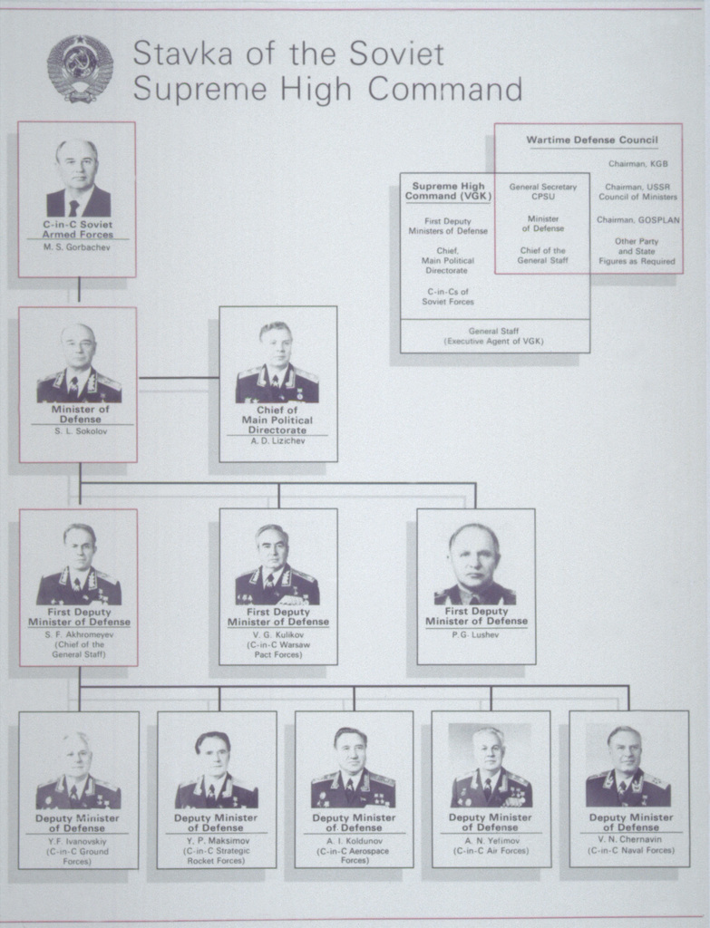 The Stavka of the Soviet Supreme High Command