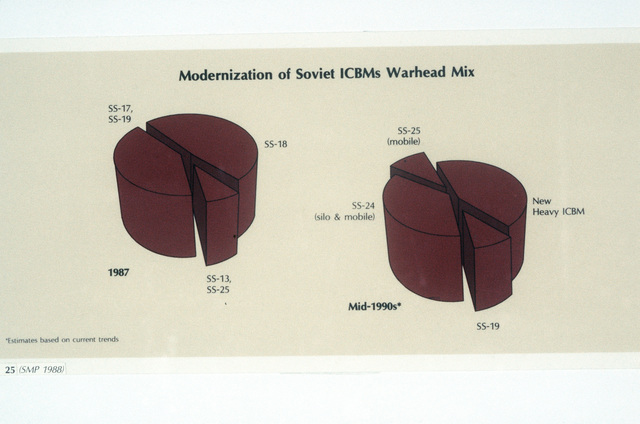 A chart depicting the 1987 modernization of various categories of Soviet intercontinental ballistic missile warheads and the modernization estimates in these categories for the mid-1990s