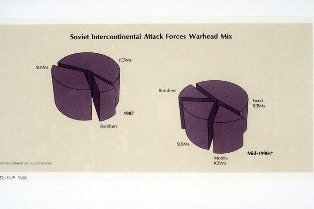 A chart depicting the 1987 percentage of Soviet intercontinental attack forces warheads mix and the projected of these warheads in the mid 1990s