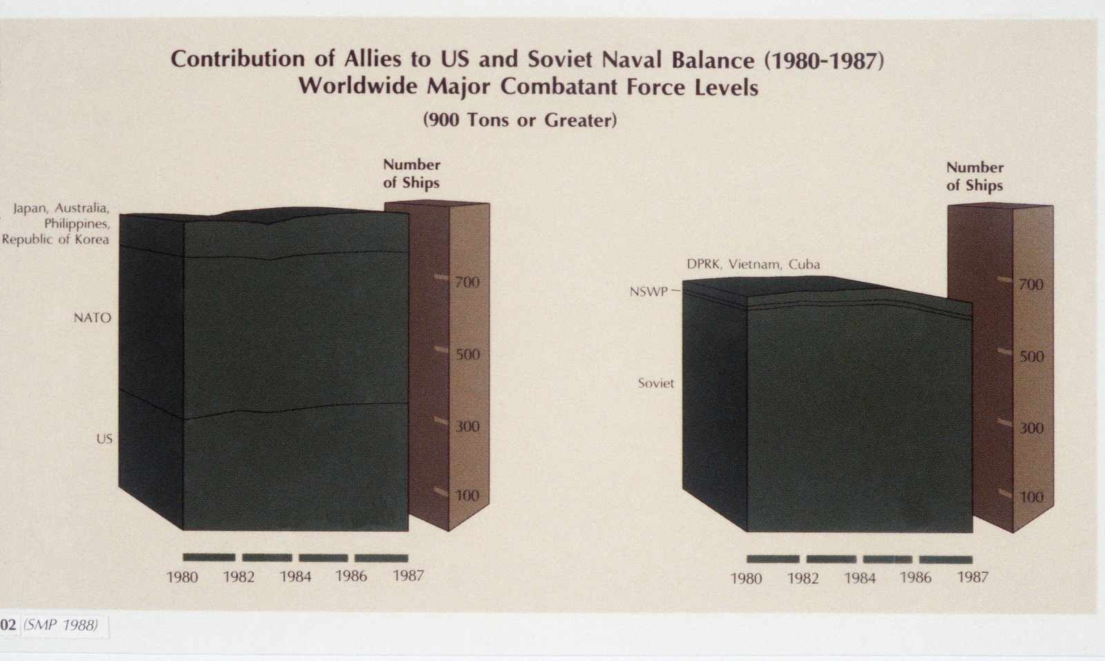 A chart depicting the contribution of allied nations to the US and Soviet naval balance on the worldwide major combatant force level during the period 1980-1987