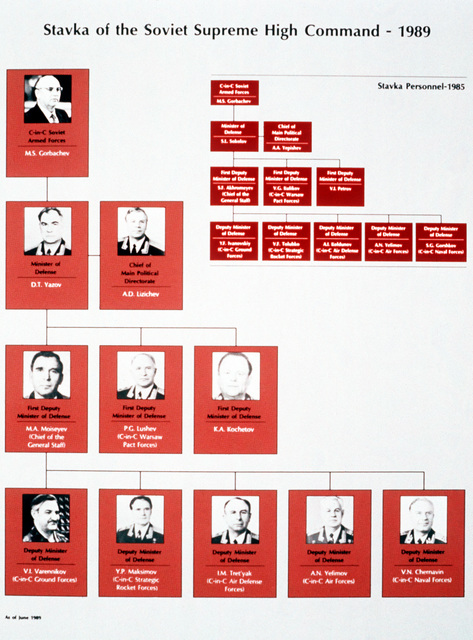Chart of the Soviet Supreme High Command: M.S. Gorbachev, Commander-in-CHIEF (CinC) Soviet Armed Forces; Minister of Defense D.T. Yazov; CHIEF of Main Political Directorate A.D. Lizichev; 1ST Deputy Ministers of Defense M.A. Moiseyev (CHIEF of the General