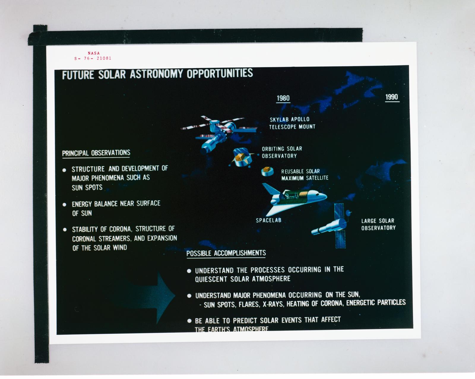 A COMPENDIUM OF FUTURE SPACE ACTIVITIES