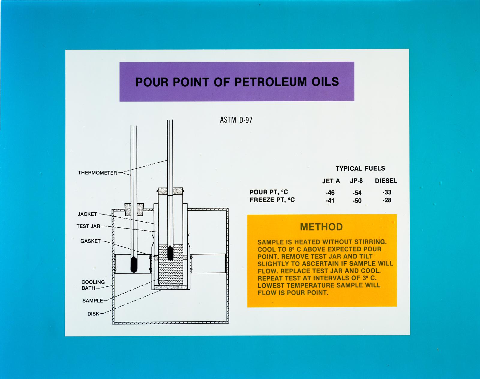 POUR POINT OF PETROLEUM OILS