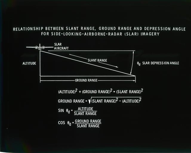 RELATIONSHIP BETWEEN SLANT RANGE - GROUND RANGE - DEPRESSION ANGLE - FOR SIDE LOOKING AIRBORNE RADAR SLAR IMAGERY