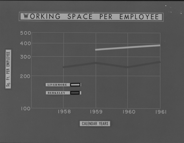 Chart showing working space per employee. Photograph taken July 7, 1962. Health Pro-1204-C