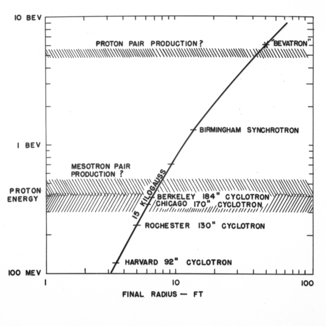 Curve-proton energy vs radius of magnet, drawing. November 4, 1947. Bevatron Model-3. Model briefly referred to as the Cyclodrome