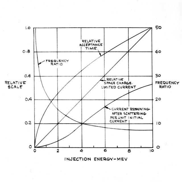 Injection energy-MEV vs frequency-ratio graph-various factors vs injection energy. Drawing associated with the 1/4 scale bevatron working model. Drawing created November 11, 1947. Bevatron Model-7